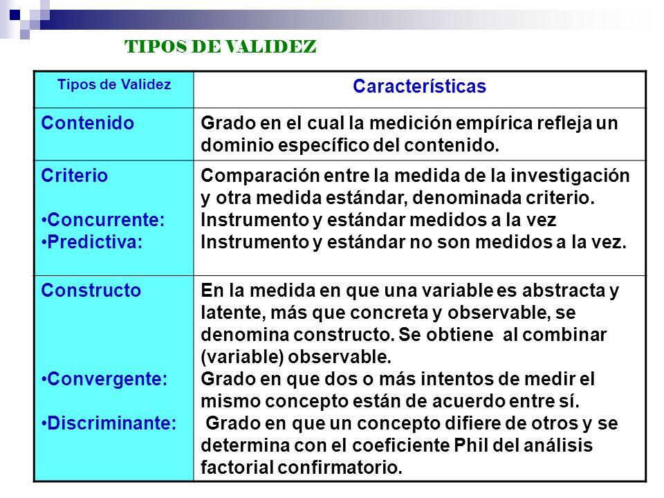 Tipos de Validez Características ContenidoGrado en el cual la medición empírica refleja un dominio específico del contenido. Criterio Concurrente: Pre