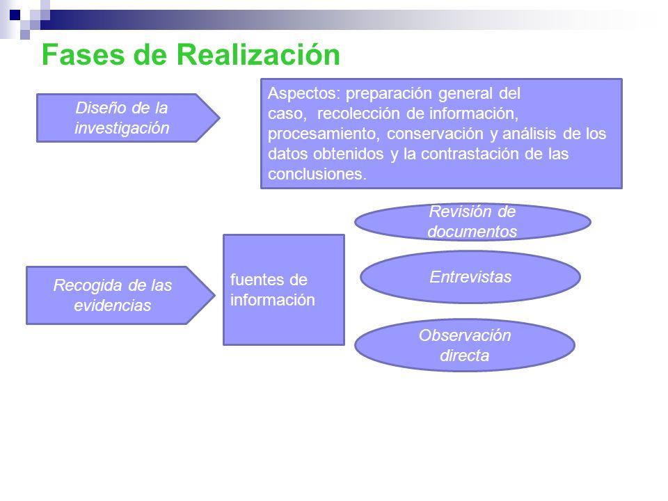 Fases de Realización Diseño de la investigación Aspectos: preparación general del caso, recolección de información, procesamiento, conservación y anál