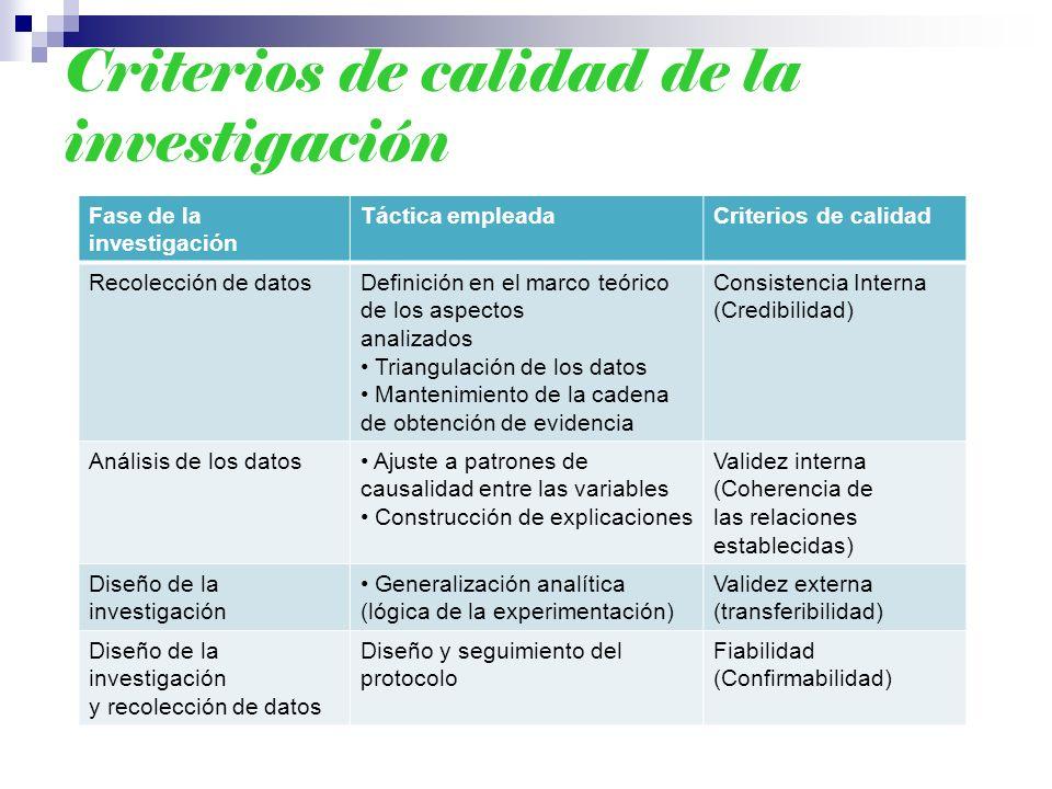 Criterios de calidad de la investigación Fase de la investigación Táctica empleadaCriterios de calidad Recolección de datosDefinición en el marco teór