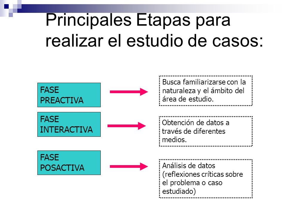 Principales Etapas para realizar el estudio de casos: FASE PREACTIVA Busca familiarizarse con la naturaleza y el ámbito del área de estudio. FASE INTE