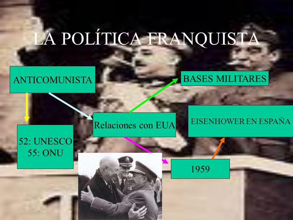 LA POLÍTICA FRANQUISTA ANTICOMUNISTA Relaciones con EUA BASES MILITARES 52: UNESCO 55: ONU 1959 EISENHOWER EN ESPAÑA