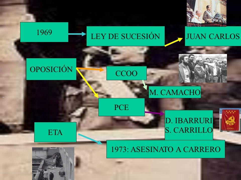 1969 LEY DE SUCESIÓNJUAN CARLOS OPOSICIÓN CCOO M. CAMACHO PCE D. IBARRURI S. CARRILLO ETA 1973: ASESINATO A CARRERO