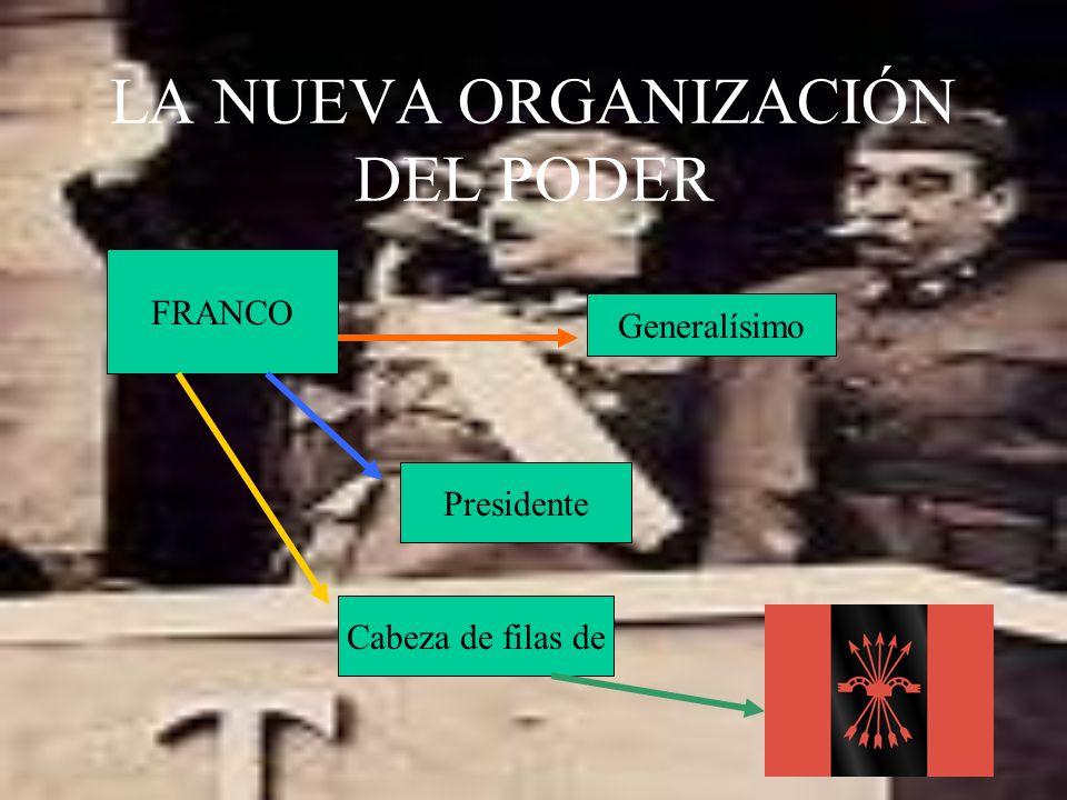 LA NUEVA ORGANIZACIÓN DEL PODER FRANCO Presidente Generalísimo Cabeza de filas de