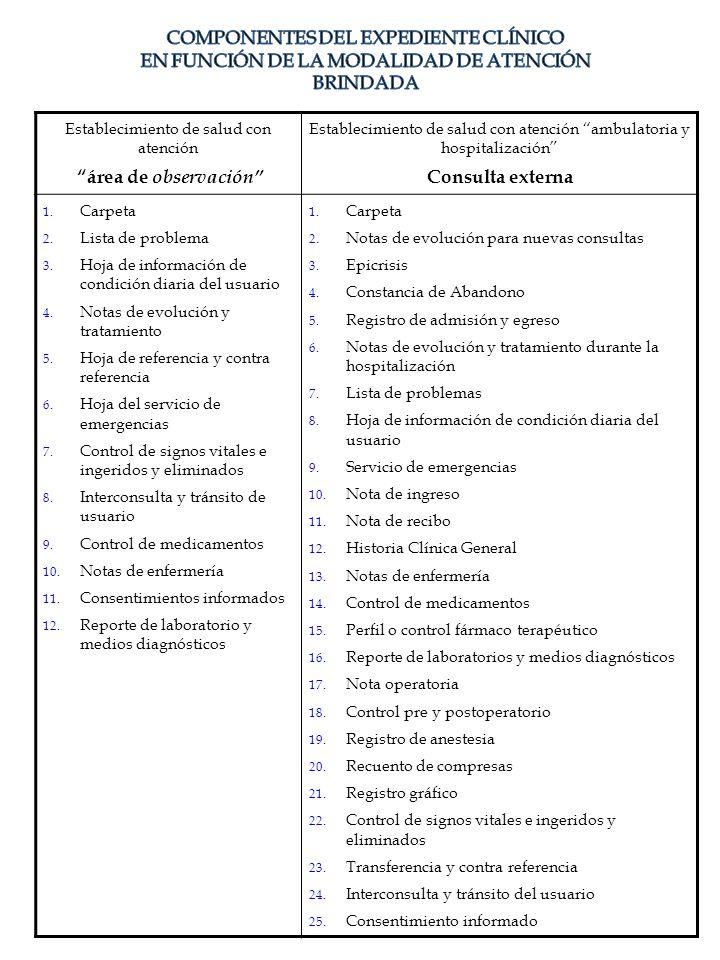 Establecimiento de salud con atención área de observación Establecimiento de salud con atención ambulatoria y hospitalización Consulta externa 1. Carp