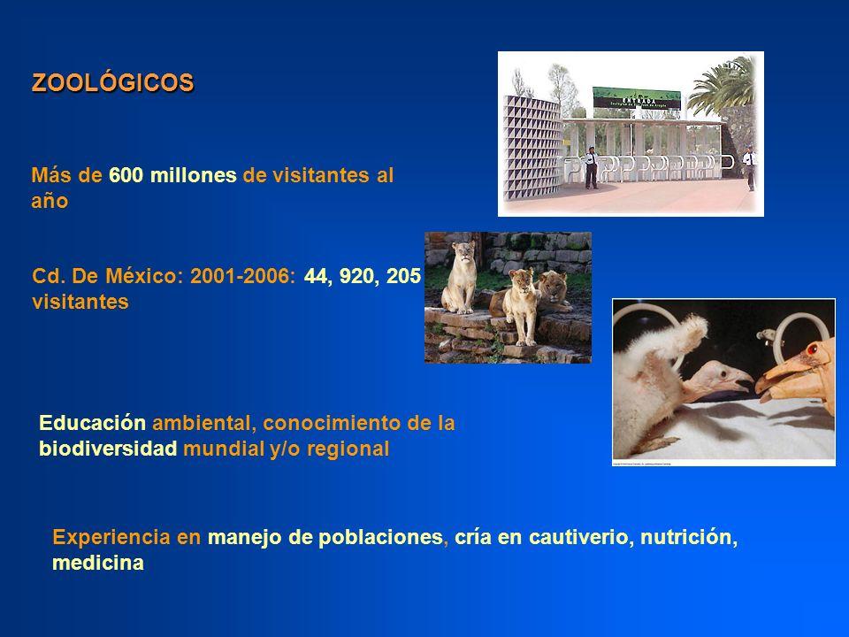 ZOOLÓGICOS Más de 600 millones de visitantes al año Cd. De México: 2001-2006: 44, 920, 205 visitantes Experiencia en manejo de poblaciones, cría en ca