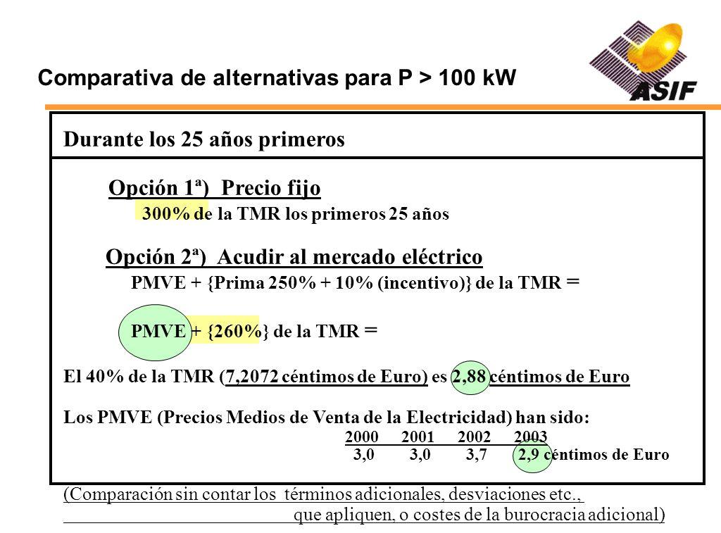 Comparativa de alternativas para P > 100 kW Durante los 25 años primeros Opción 1ª) Precio fijo 300% de la TMR los primeros 25 años Opción 2ª) Acudir al mercado eléctrico PMVE + {Prima 250% + 10% (incentivo)} de la TMR = PMVE + {260%} de la TMR = El 40% de la TMR (7,2072 céntimos de Euro) es 2,88 céntimos de Euro Los PMVE (Precios Medios de Venta de la Electricidad) han sido: 2000200120022003 3,0 3,0 3,7 2,9 céntimos de Euro (Comparación sin contar los términos adicionales, desviaciones etc., que apliquen, o costes de la burocracia adicional)