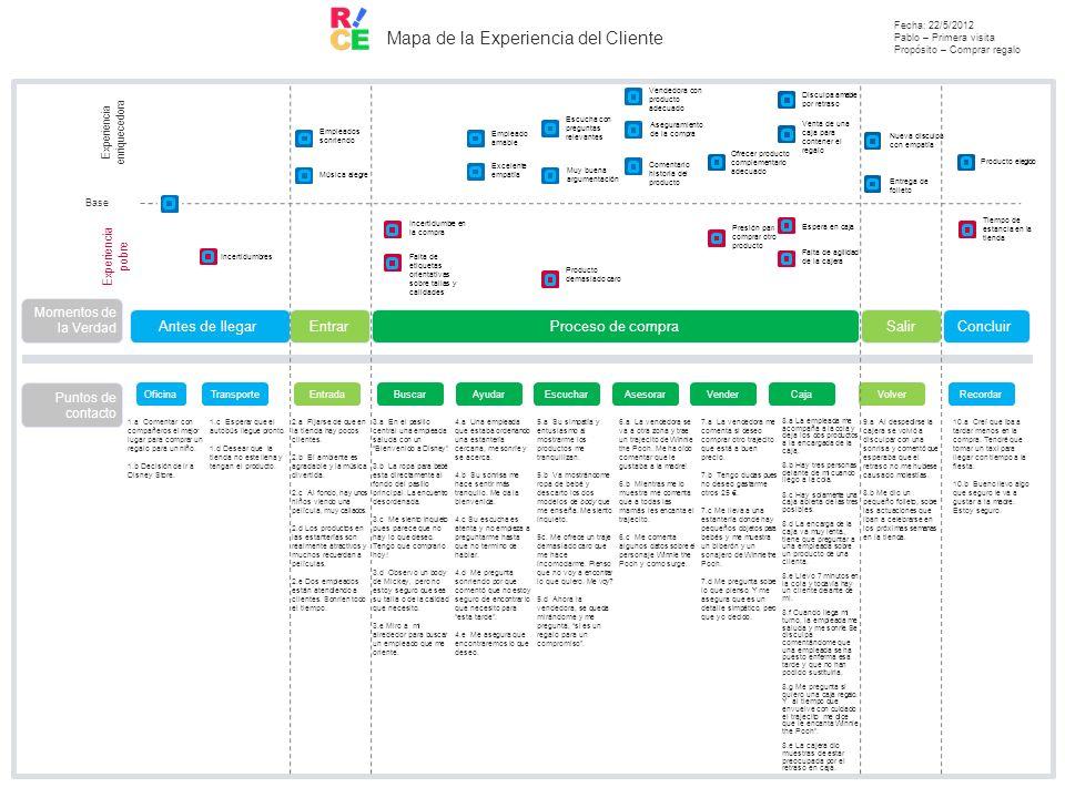 Mapa de la Experiencia del Cliente Fecha: 22/5/2012 Pablo – Primera visita Propósito – Comprar regalo Experiencia pobre Experiencia enriquecedora Base
