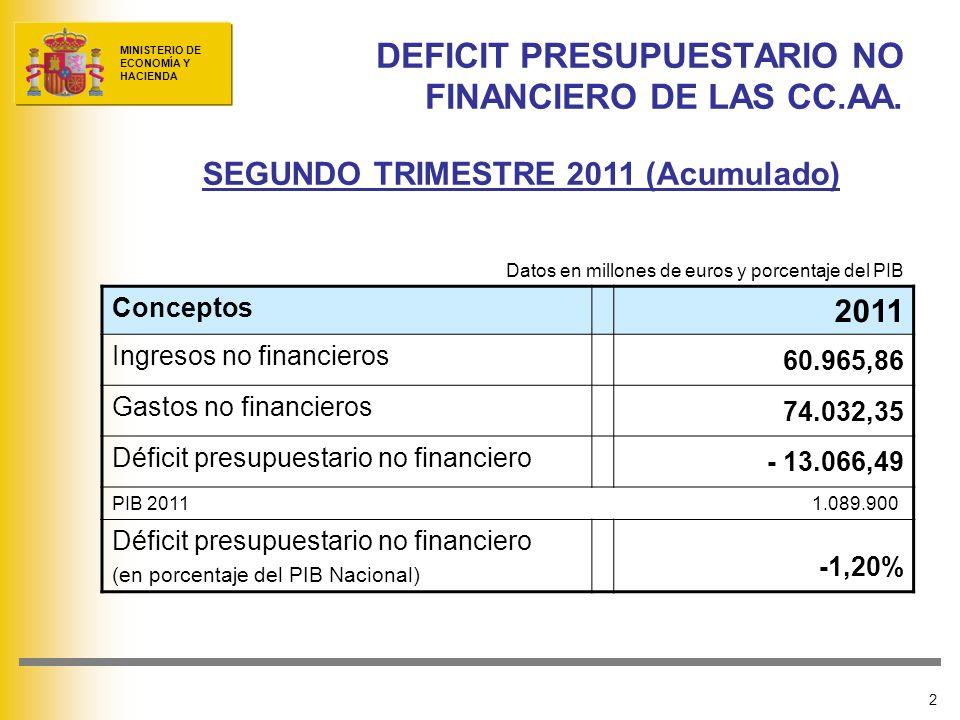 MINISTERIO DE ECONOMÍA Y HACIENDA 3 PRINCIPALES DATOS POR CC.AA.