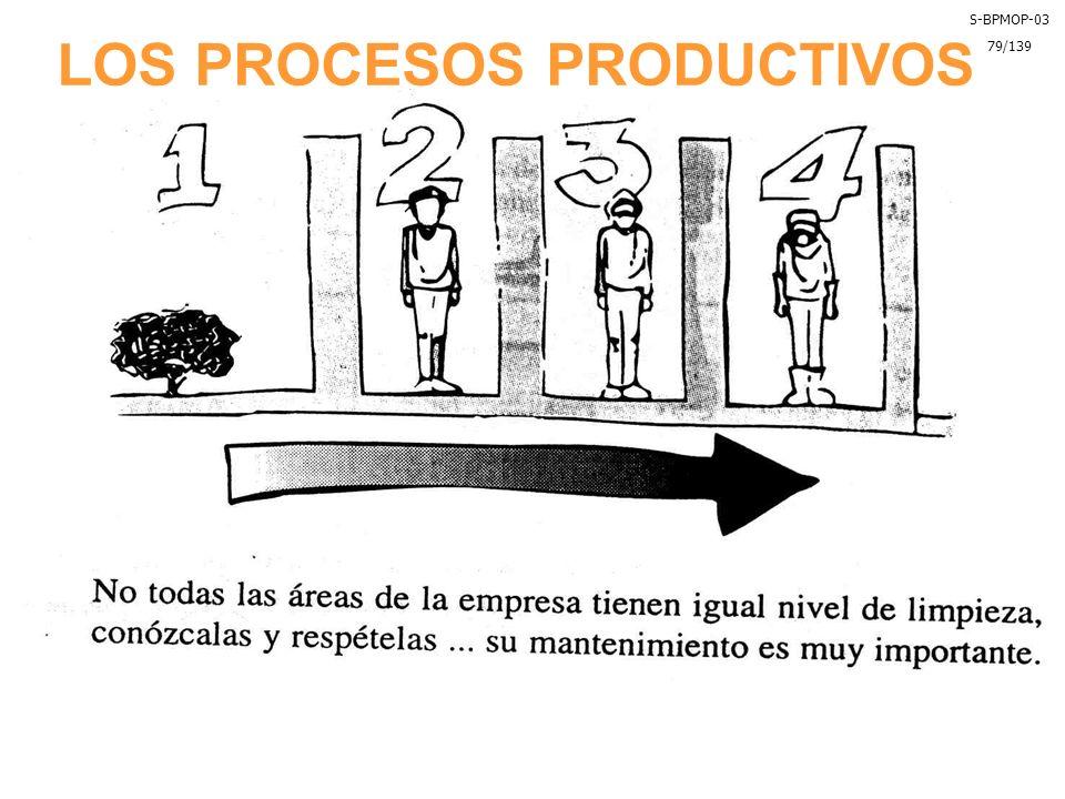 LOS PROCESOS PRODUCTIVOS S-BPMOP-03 79/139