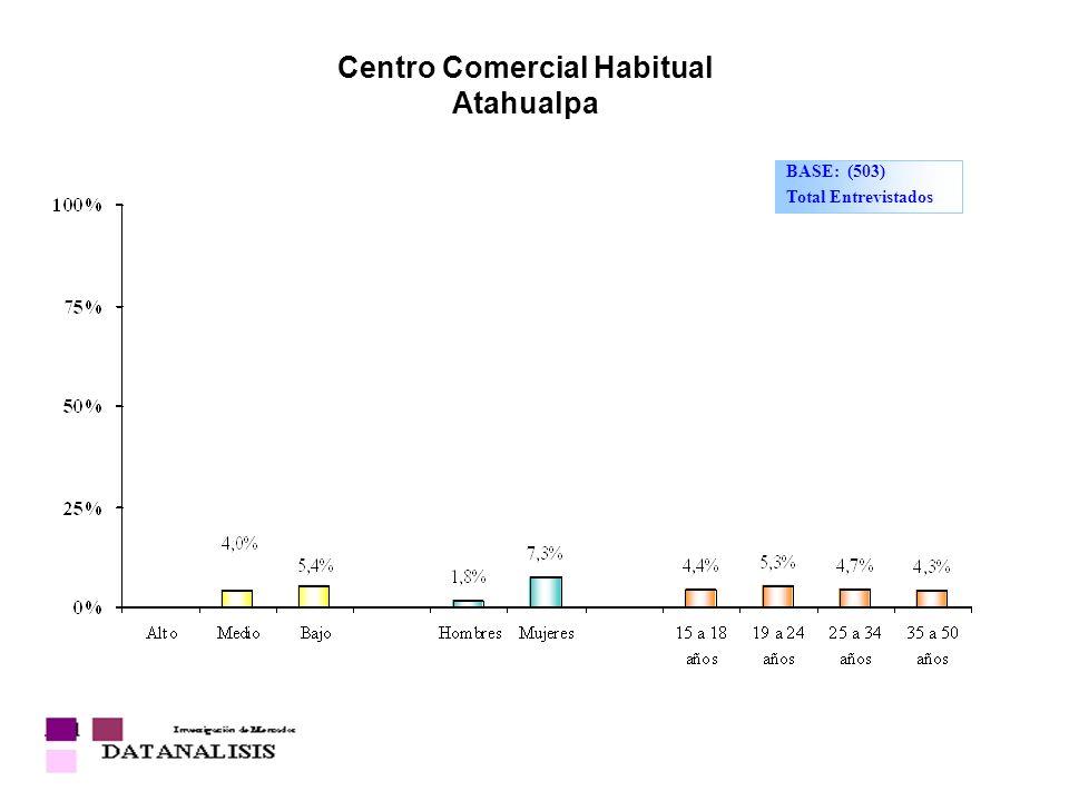 Centro Comercial Habitual Atahualpa BASE: (503) Total Entrevistados