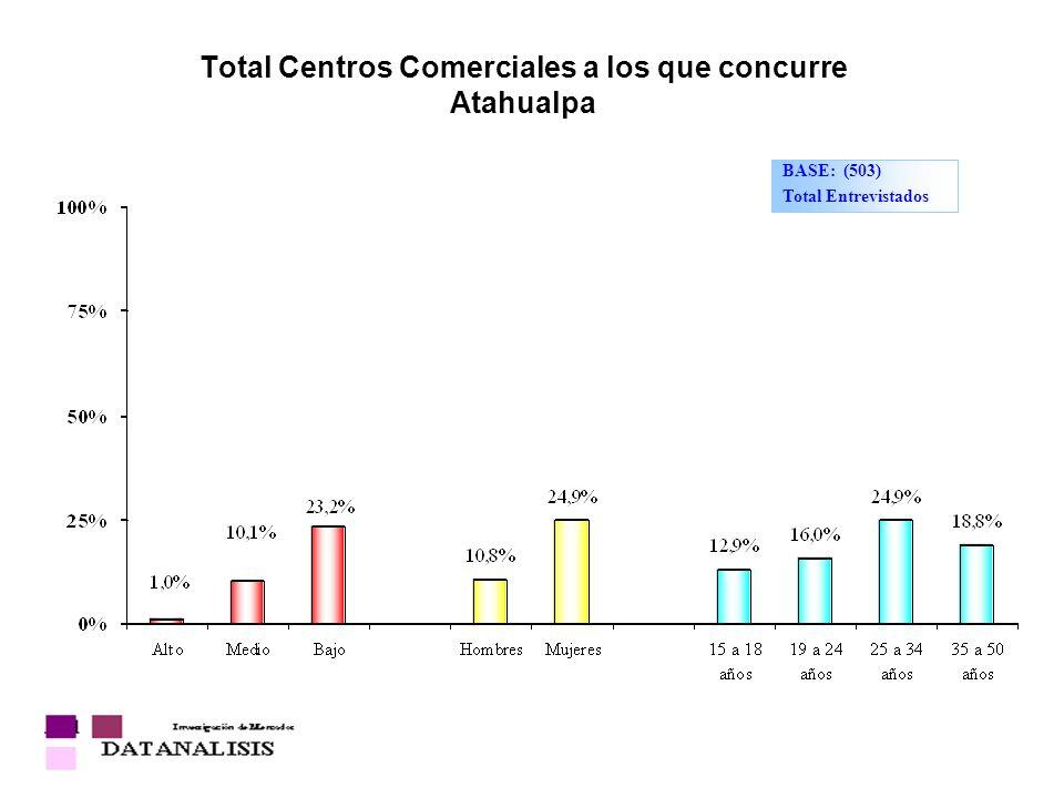 Total Centros Comerciales a los que concurre Atahualpa BASE: (503) Total Entrevistados
