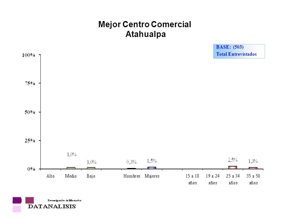 Mejor Centro Comercial Atahualpa BASE: (503) Total Entrevistados