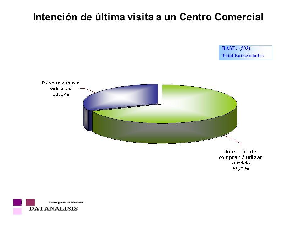 Intención de última visita a un Centro Comercial BASE: (503) Total Entrevistados