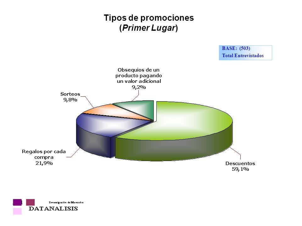 Tipos de promociones (Primer Lugar) BASE: (503) Total Entrevistados