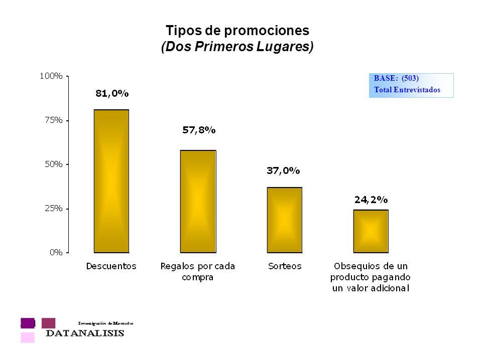 Tipos de promociones (Dos Primeros Lugares) BASE: (503) Total Entrevistados