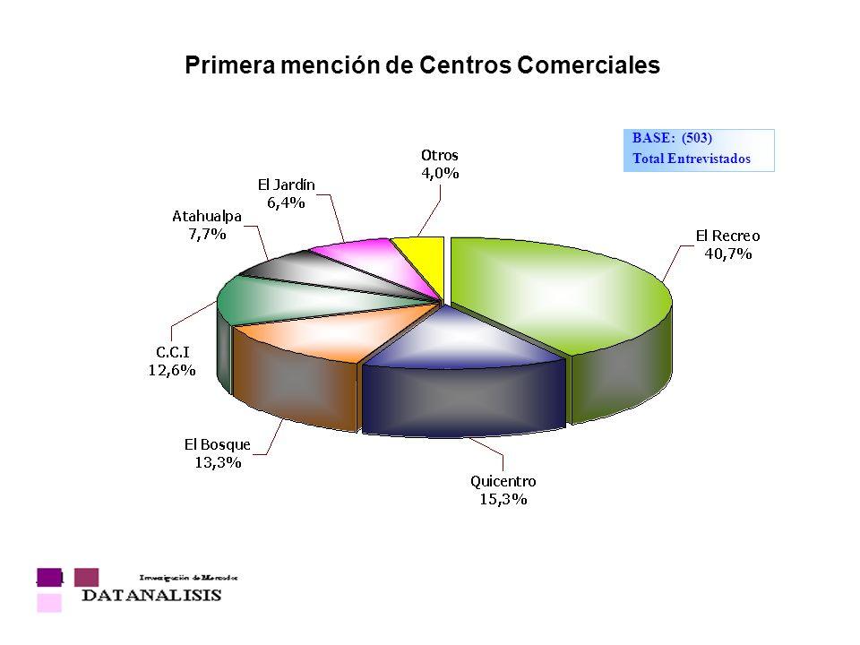 Primera mención de Centros Comerciales BASE: (503) Total Entrevistados