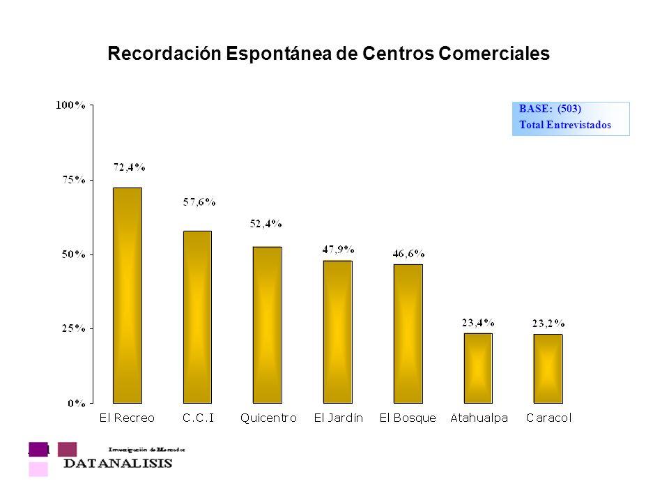 Recordación Espontánea de Centros Comerciales BASE: (503) Total Entrevistados