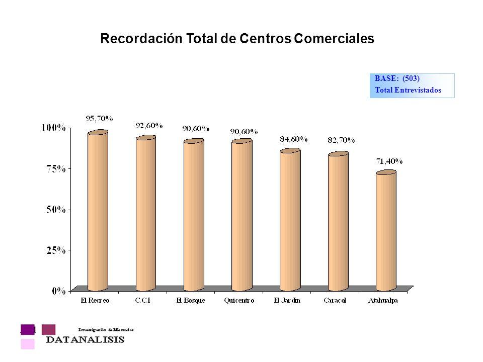 BASE: (503) Total Entrevistados Recordación Total de Centros Comerciales