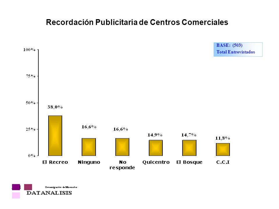 Recordación Publicitaria de Centros Comerciales BASE: (503) Total Entrevistados