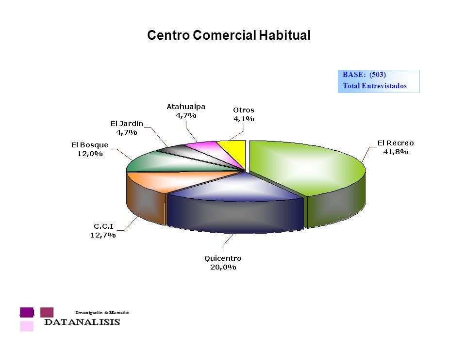 Centro Comercial Habitual BASE: (503) Total Entrevistados