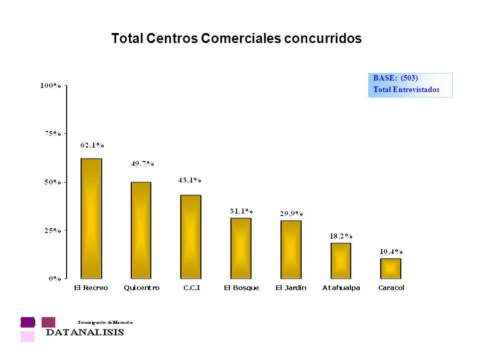 Total Centros Comerciales concurridos BASE: (503) Total Entrevistados