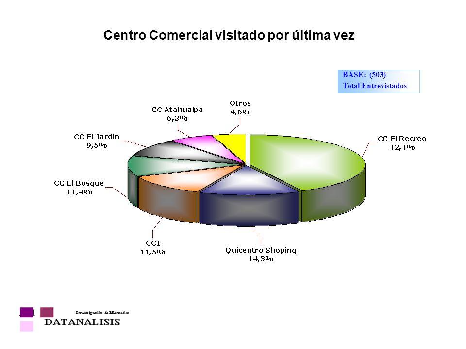 Centro Comercial visitado por última vez BASE: (503) Total Entrevistados