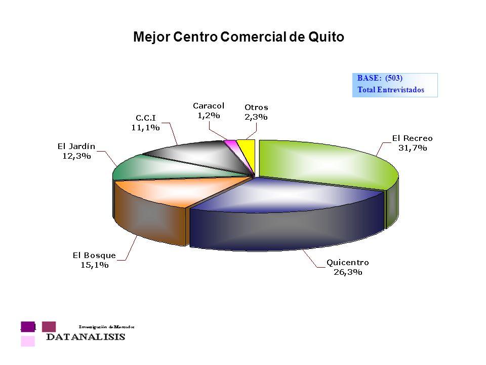 Mejor Centro Comercial de Quito BASE: (503) Total Entrevistados