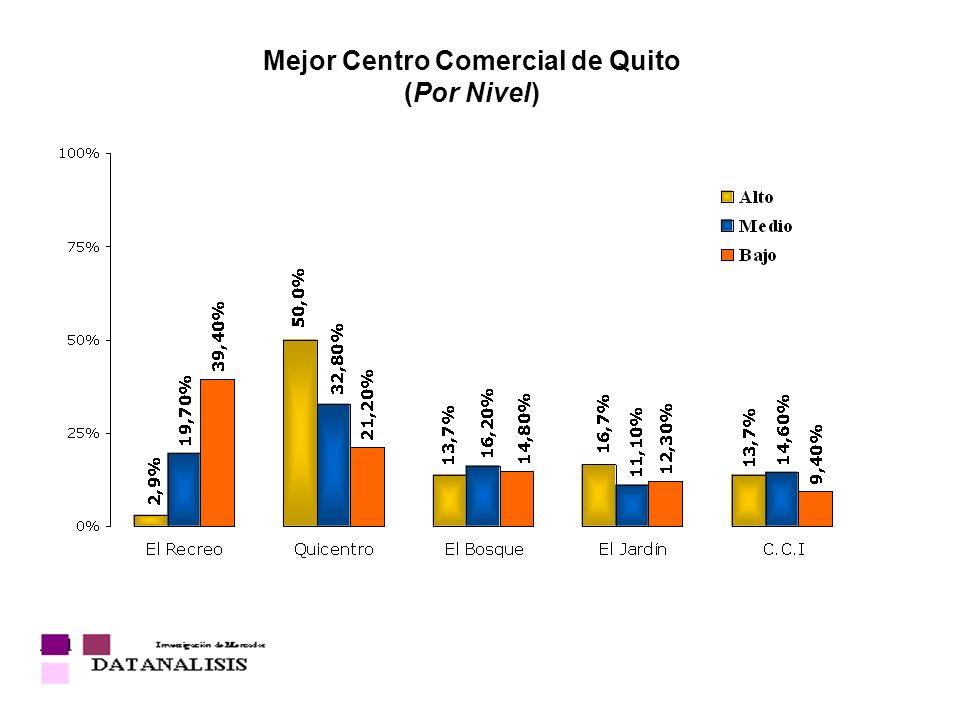 Mejor Centro Comercial de Quito (Por Nivel)
