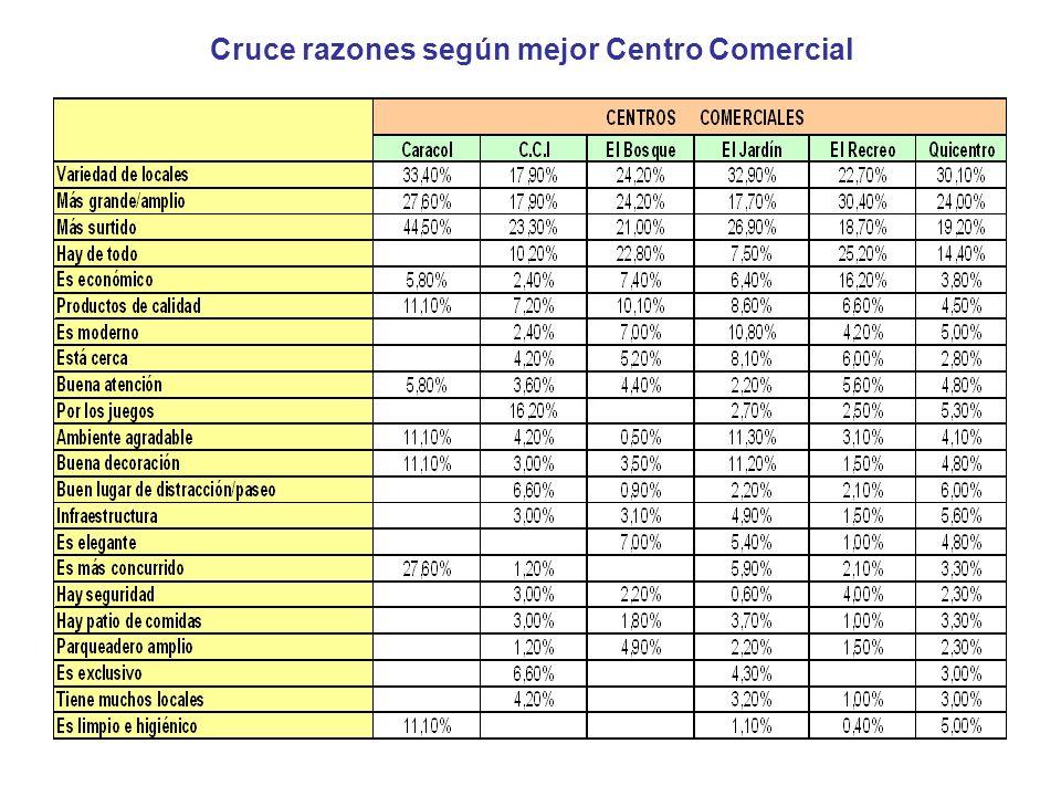 Cruce razones según mejor Centro Comercial