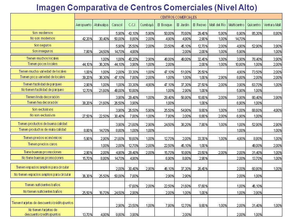 Imagen Comparativa de Centros Comerciales (Nivel Alto)