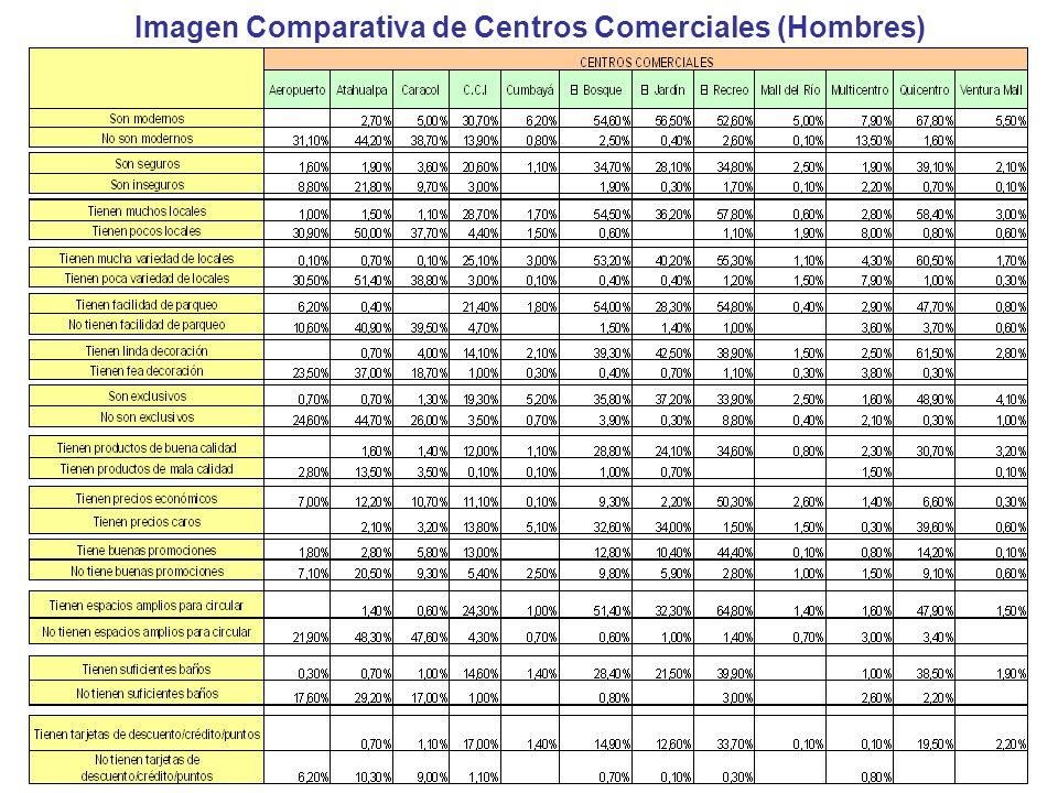 Imagen Comparativa de Centros Comerciales (Hombres)