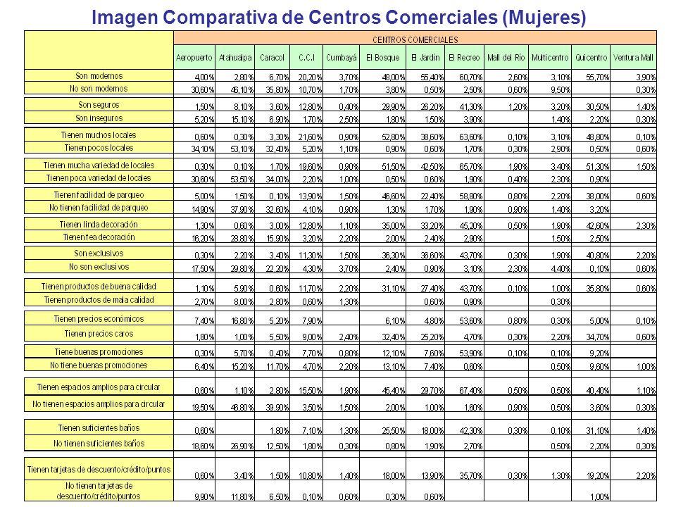 Imagen Comparativa de Centros Comerciales (Mujeres)