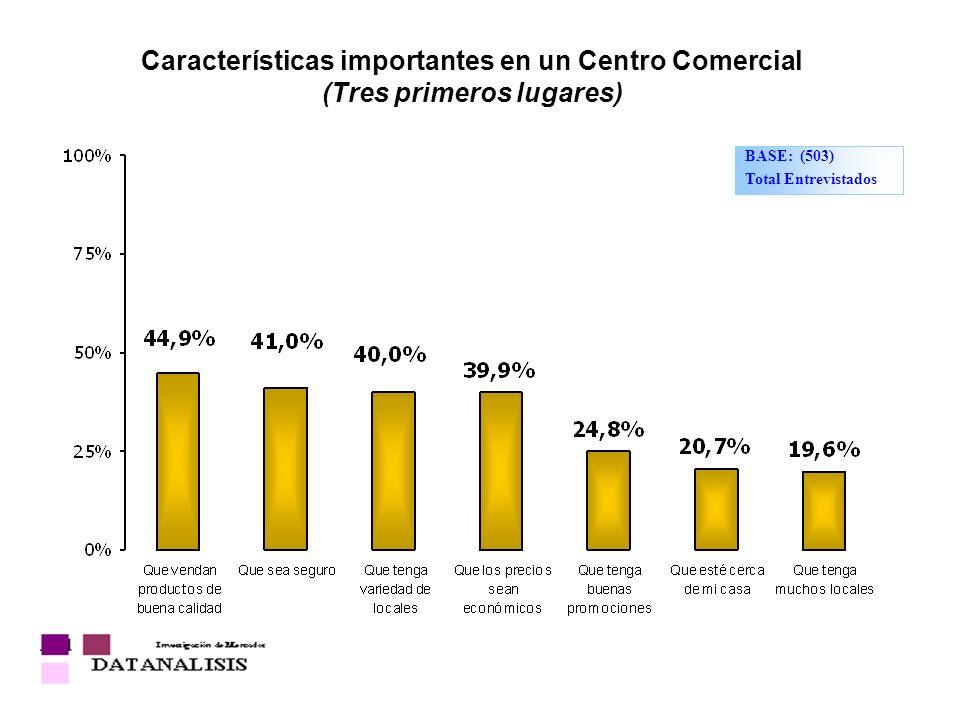 Características importantes en un Centro Comercial (Tres primeros lugares) BASE: (503) Total Entrevistados