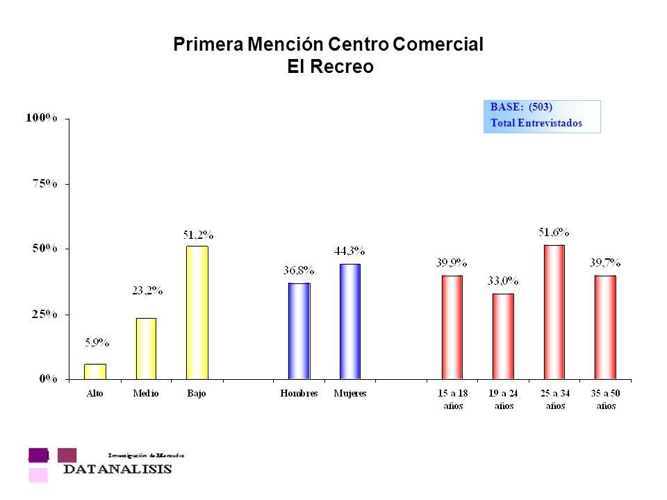 Primera Mención Centro Comercial El Recreo BASE: (503) Total Entrevistados