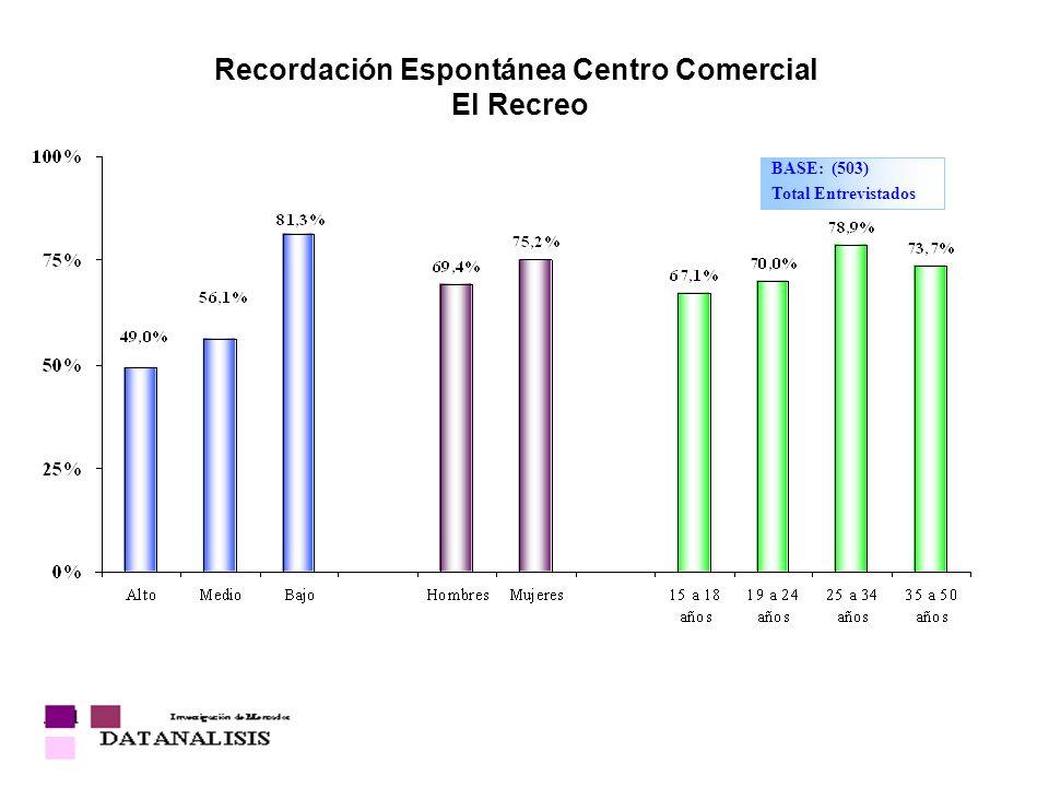 Recordación Espontánea Centro Comercial El Recreo BASE: (503) Total Entrevistados