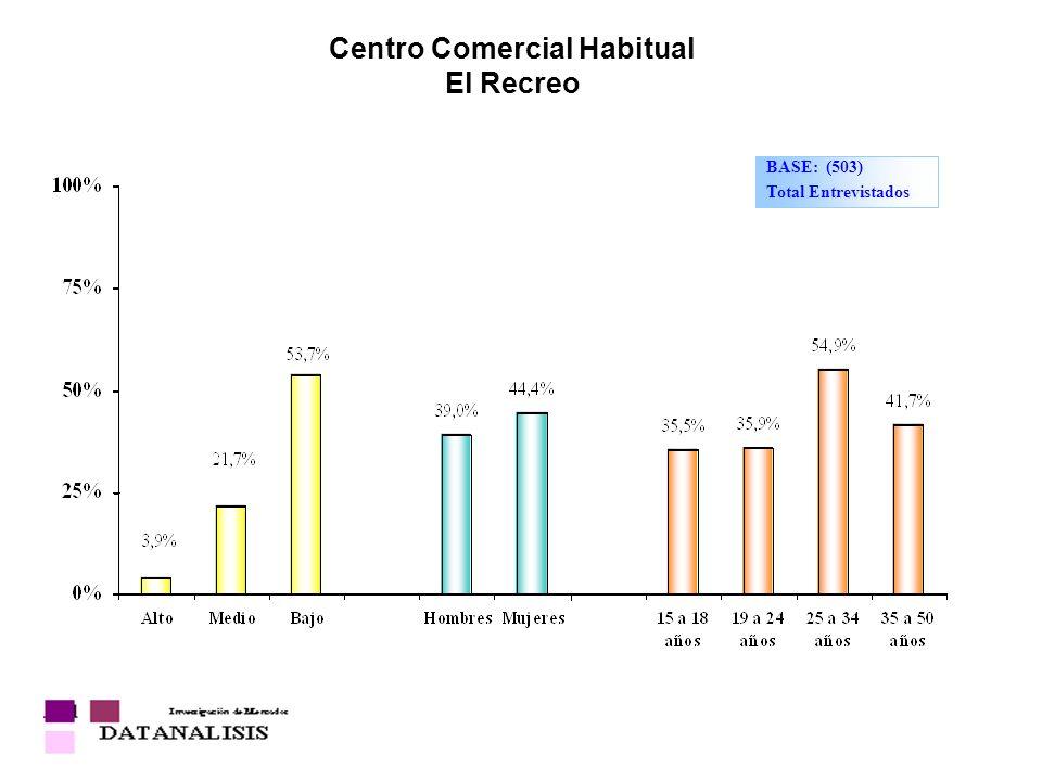 Centro Comercial Habitual El Recreo BASE: (503) Total Entrevistados