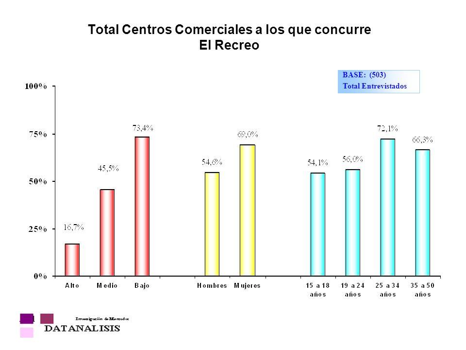 Total Centros Comerciales a los que concurre El Recreo BASE: (503) Total Entrevistados