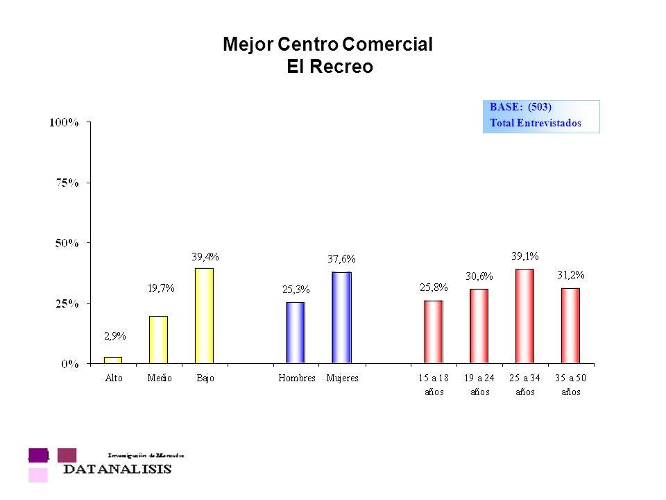 Mejor Centro Comercial El Recreo BASE: (503) Total Entrevistados