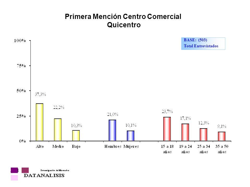 Primera Mención Centro Comercial Quicentro BASE: (503) Total Entrevistados