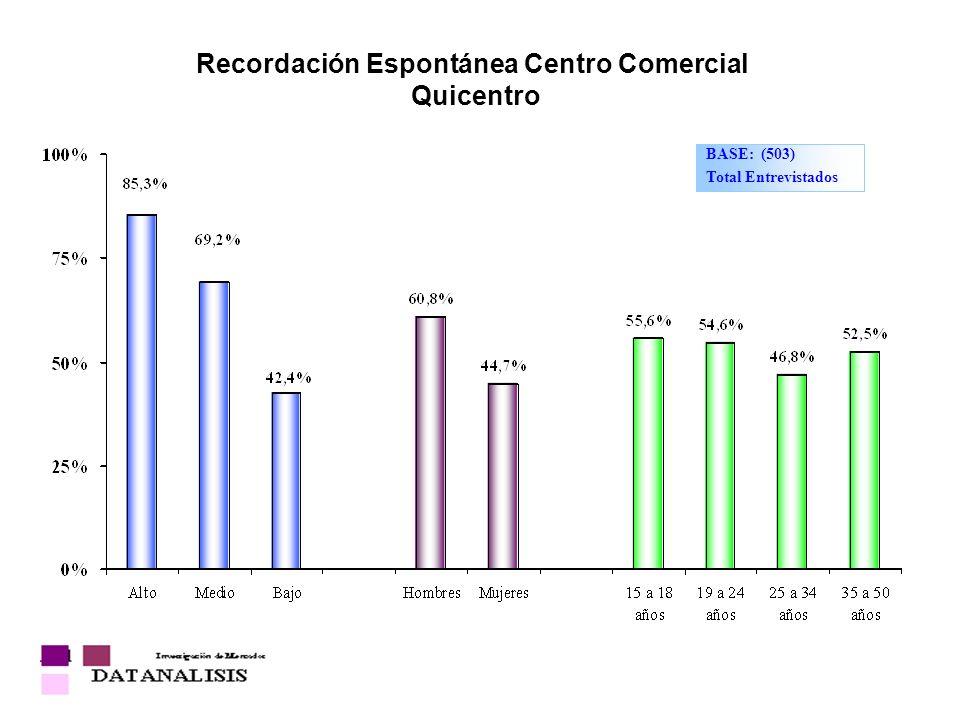 Recordación Espontánea Centro Comercial Quicentro BASE: (503) Total Entrevistados