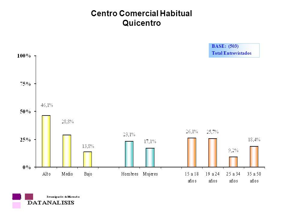 Centro Comercial Habitual Quicentro BASE: (503) Total Entrevistados