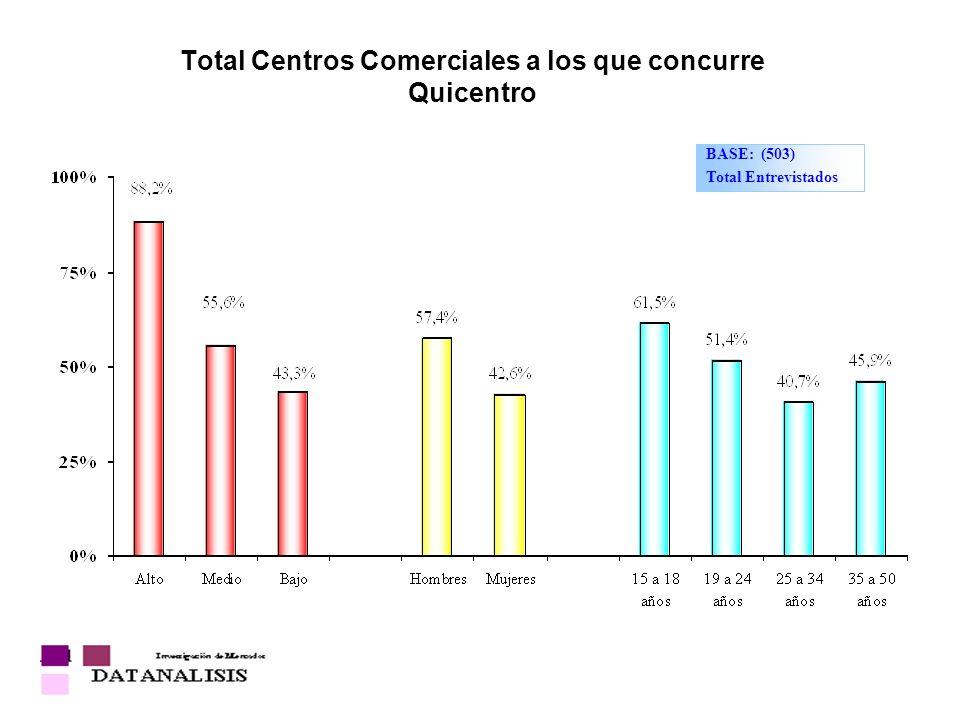 Total Centros Comerciales a los que concurre Quicentro BASE: (503) Total Entrevistados