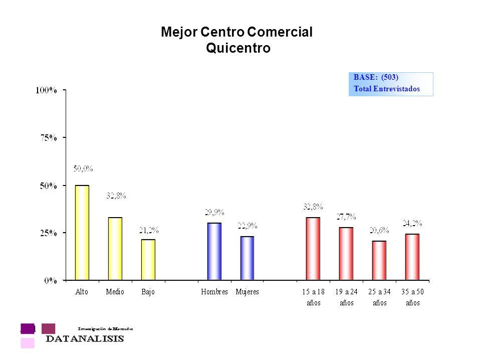 Mejor Centro Comercial Quicentro BASE: (503) Total Entrevistados