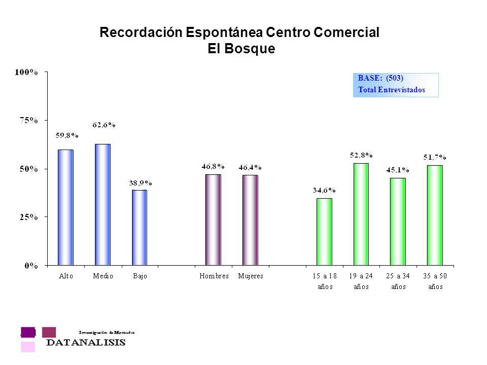 Recordación Espontánea Centro Comercial El Bosque BASE: (503) Total Entrevistados