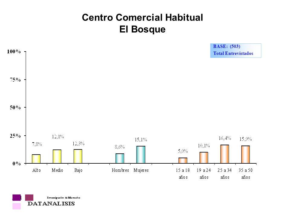 Centro Comercial Habitual El Bosque BASE: (503) Total Entrevistados
