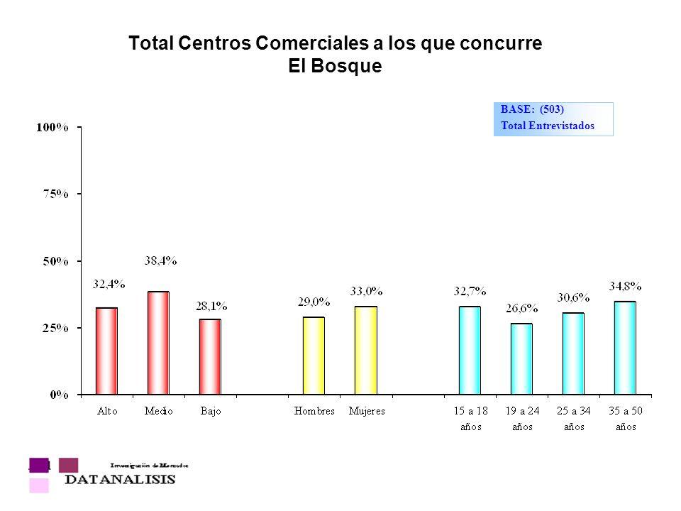 Total Centros Comerciales a los que concurre El Bosque BASE: (503) Total Entrevistados