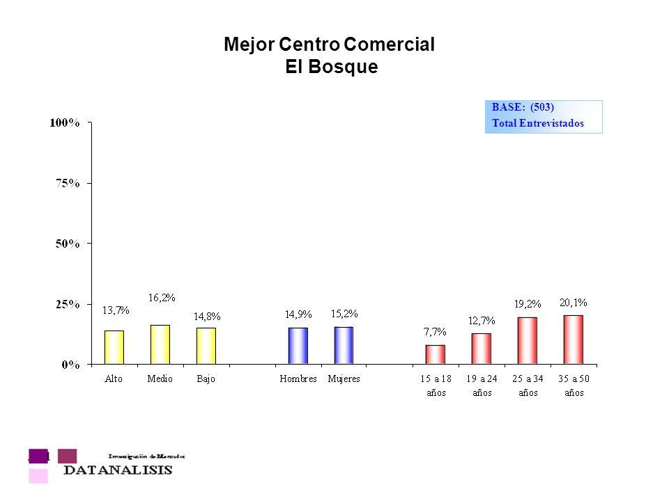 Mejor Centro Comercial El Bosque BASE: (503) Total Entrevistados
