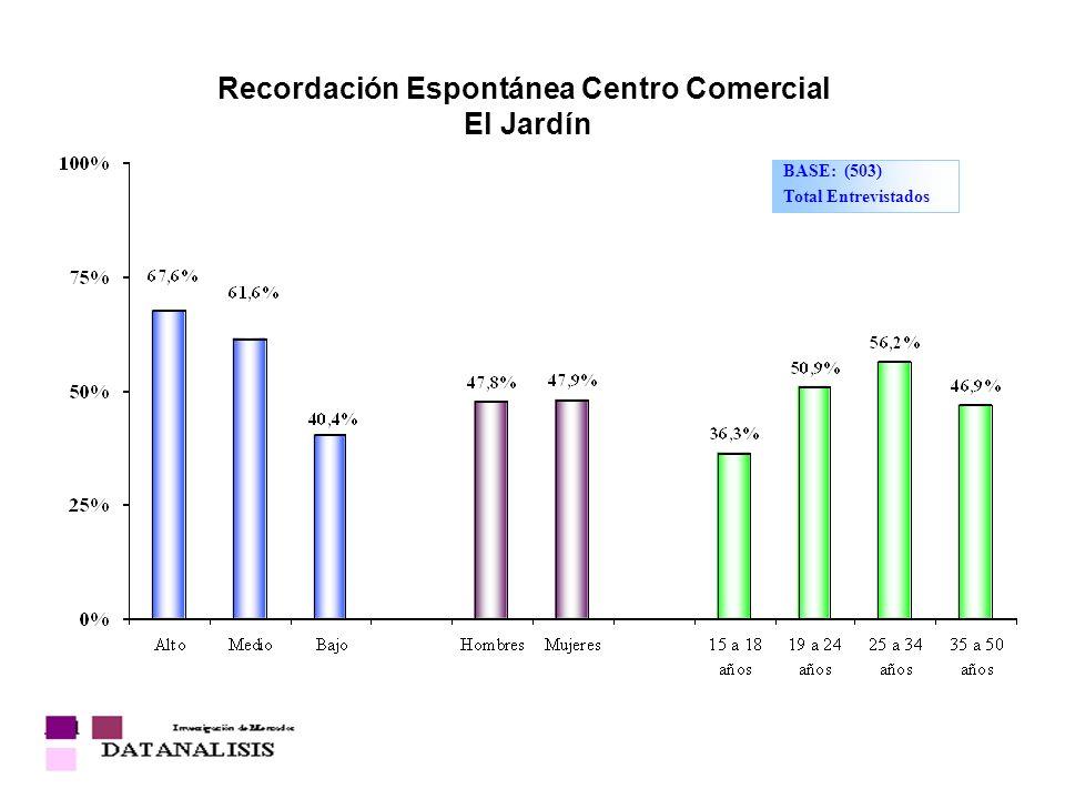 Recordación Espontánea Centro Comercial El Jardín BASE: (503) Total Entrevistados