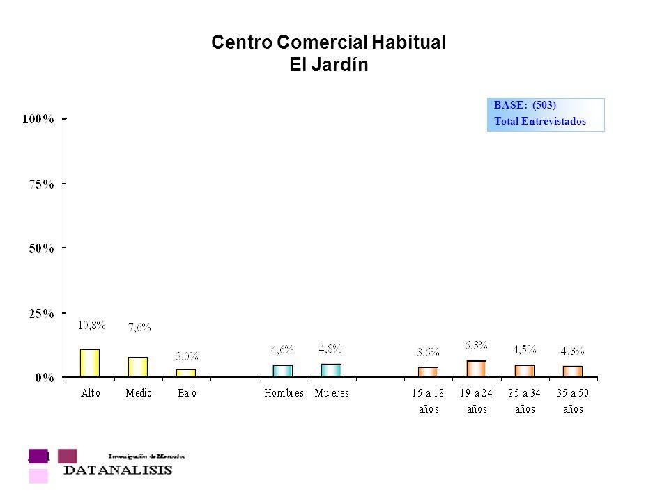 Centro Comercial Habitual El Jardín BASE: (503) Total Entrevistados