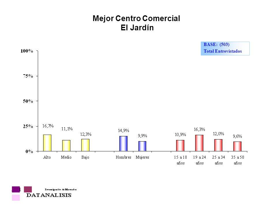 Mejor Centro Comercial El Jardín BASE: (503) Total Entrevistados